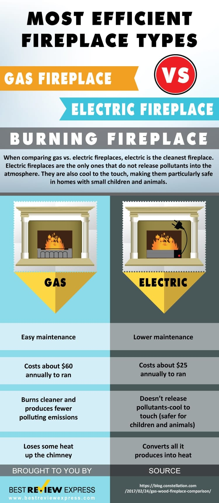 Most Efficient Fireplace Types